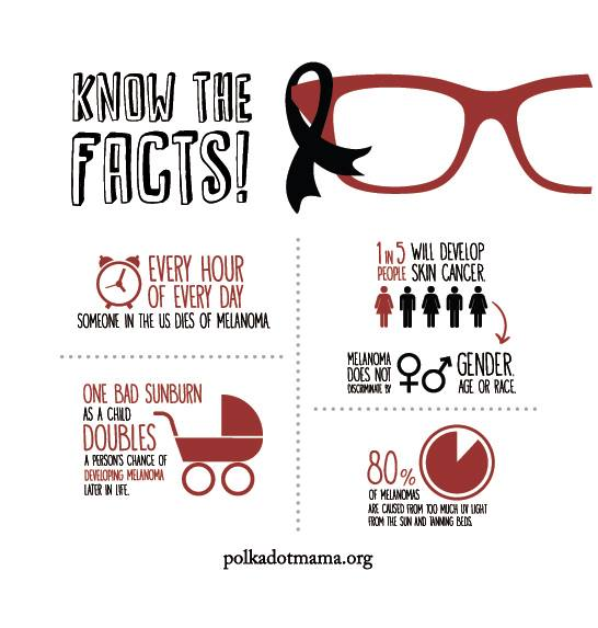 Know the facts about Melanoma!